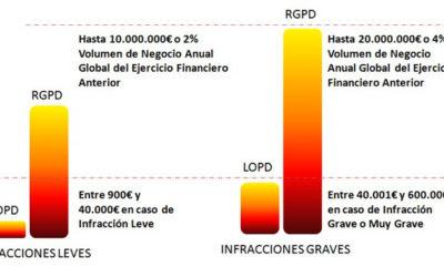 ¿Sigues sin implantar el RGPD?: Las sanciones pueden llegar a los 20 millones de euros