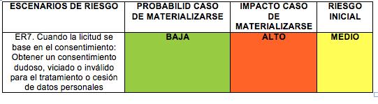 tabla de análisis de riesgos RGPD