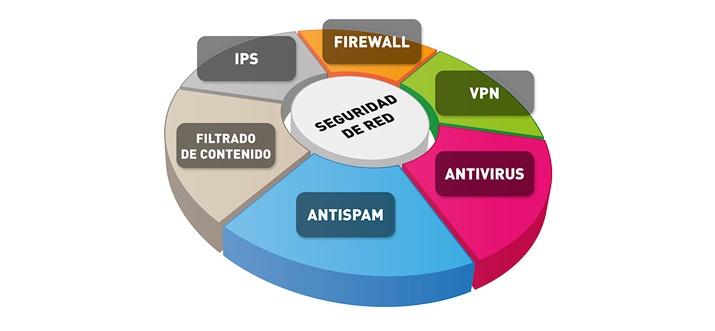 quesito varias leyendas seguridad de la red