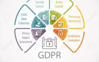PRIVACY BY DESIGN (PbD).RGPD